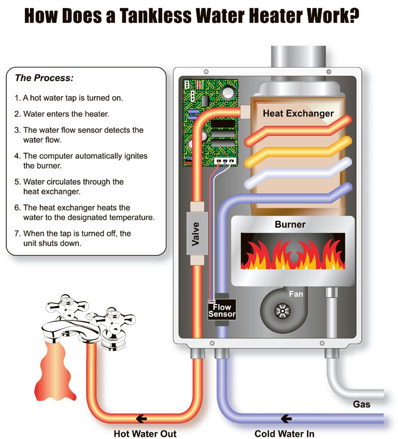 How Does A TK Tankless Water Heater (Boiler) Work Large Image