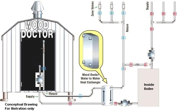 Typical Indoor Pressurized Boiler Connection